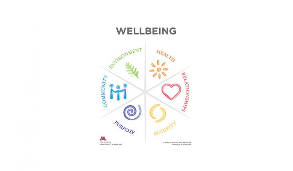 Wellbeing Model