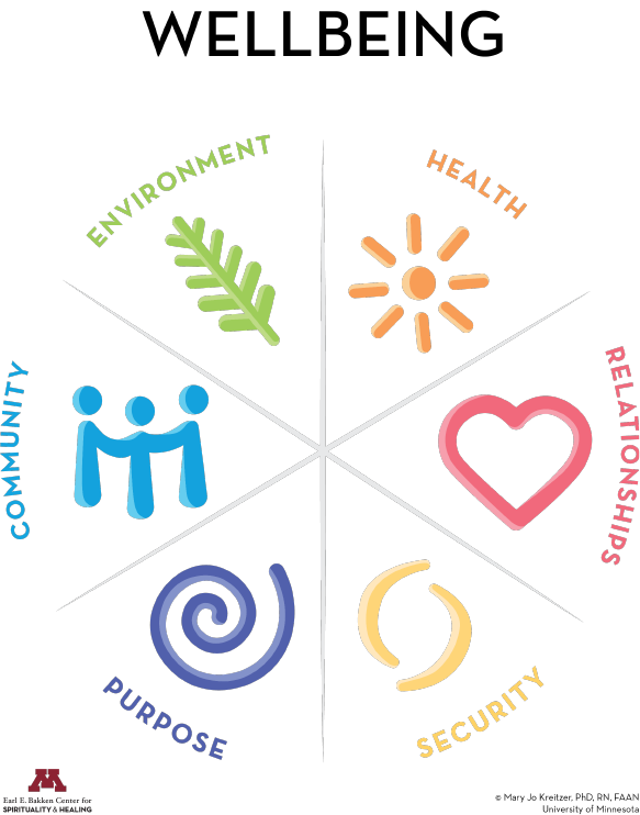 Wellbeing Model Wheel